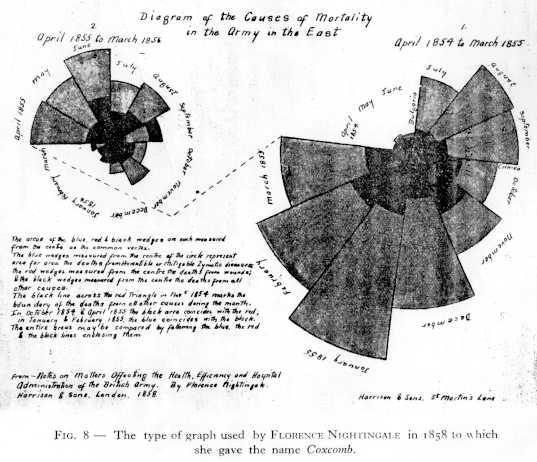 Gallery Of Data Visualization Historical Milestones