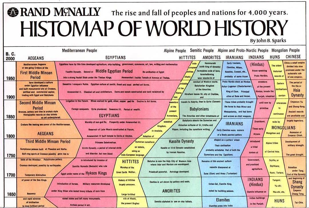 Gallery of Data Visualization - Timelines