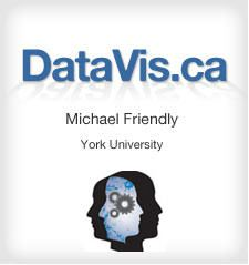 Datavis.ca logo - Michael Friendly - York University